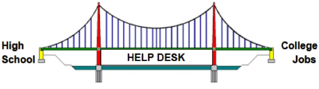 Help Desk. A suspension bridge over water. High School to start, College and Jobs at the end.